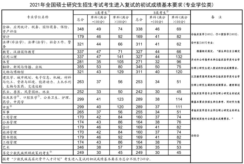 2021专硕考研国家线