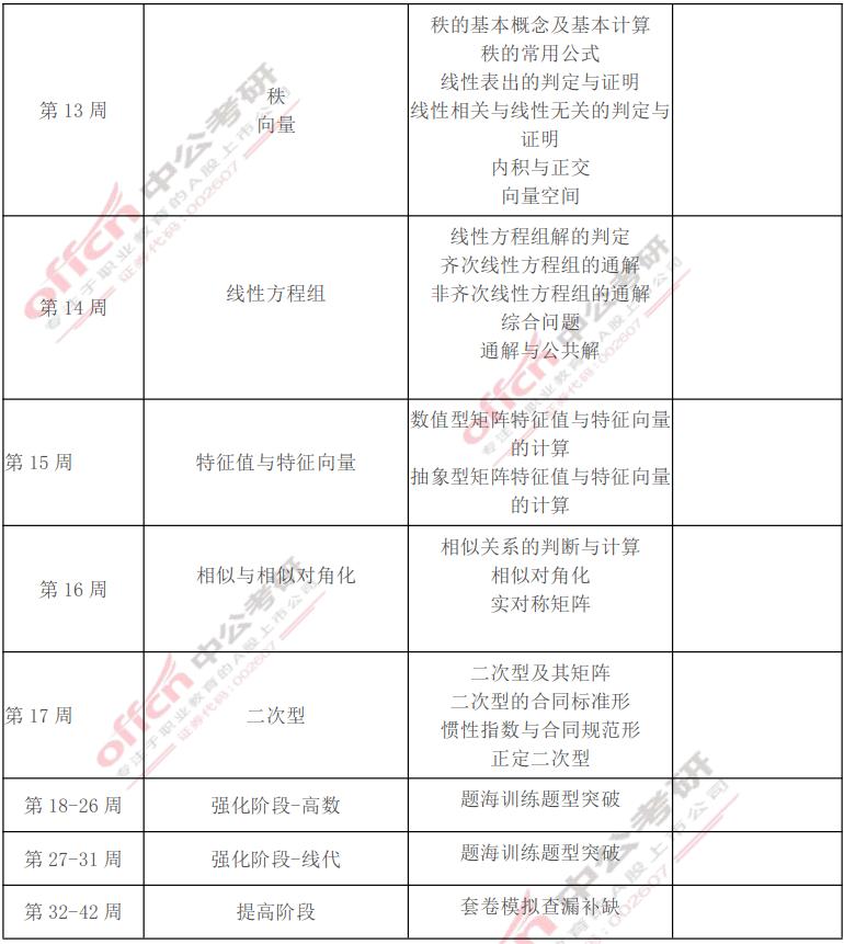 2022考研数学周学习计划表(建议收藏)